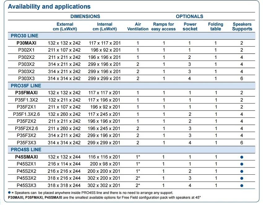 Configurazioni personalizzate per Test Campo Libero